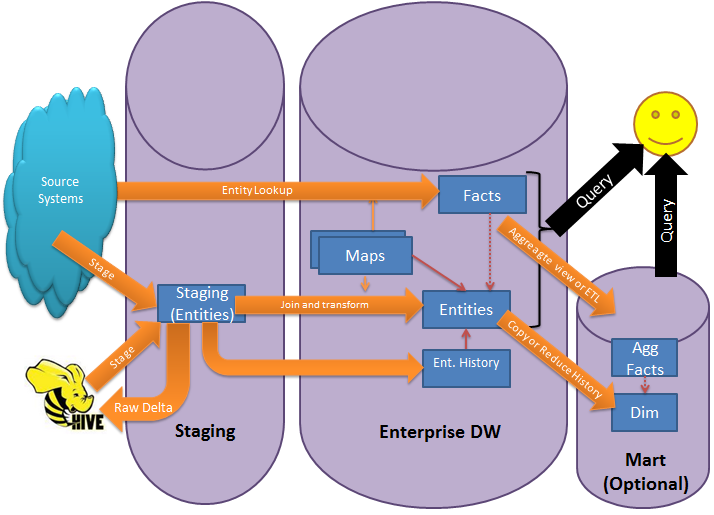 The Big Edwdw Itecture Hting Bad Data Modeling. Wiring. Mdm Data Warehouse Architecture Diagram At Scoala.co