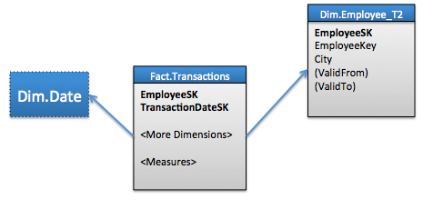 Modeling Dimensions with History Tracked, Generic Attributes
